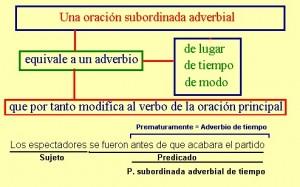 Ejemplos de oraciones adverbiales