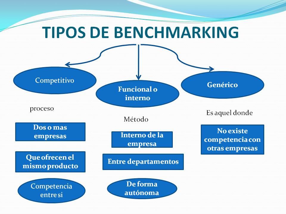 Ejemplos de benchmarking