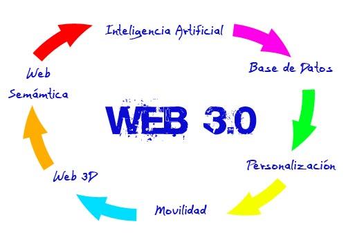 Ejemplos de web 3.0