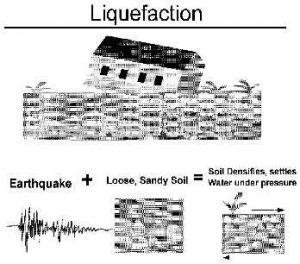 Ejemplos de licuefaccion