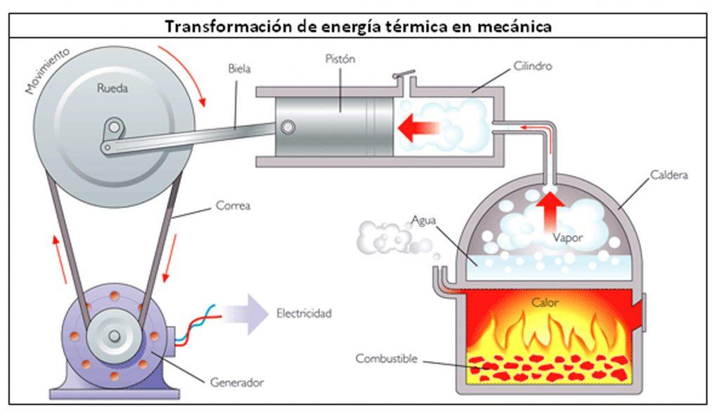Ejemplos de transformación de energía